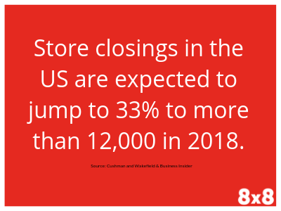 Store closings in the US are expected to jump to 33% to more than 12,000 in 2018.