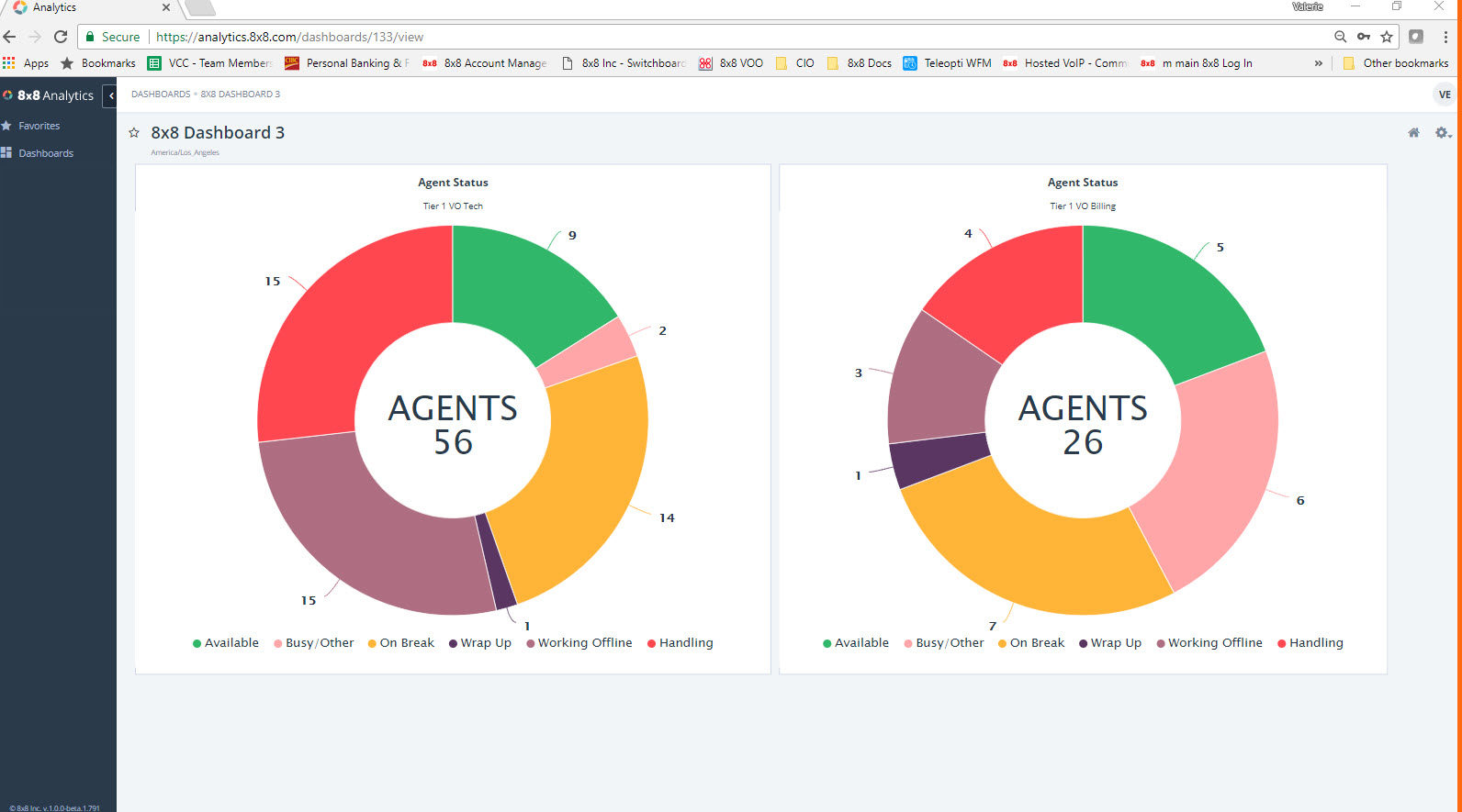 Virtual Contact Center Analytics Queue Dashboard