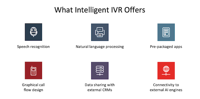 What-Intelligent-IVR-Offers