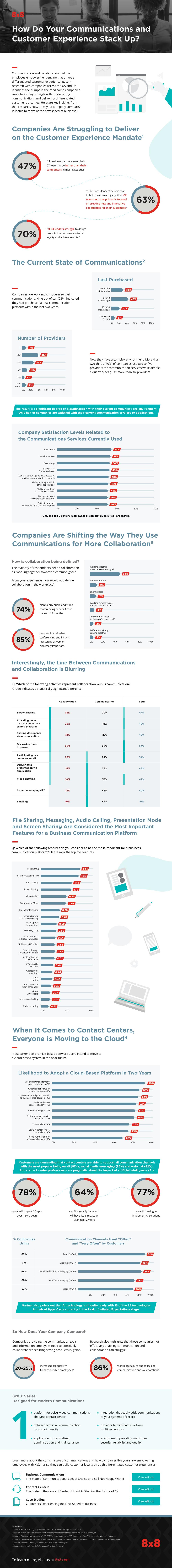 State Of Communications Infographic