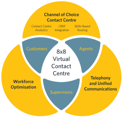 Virtual-Contact-Center-Diagram-uk-1-420x401.png