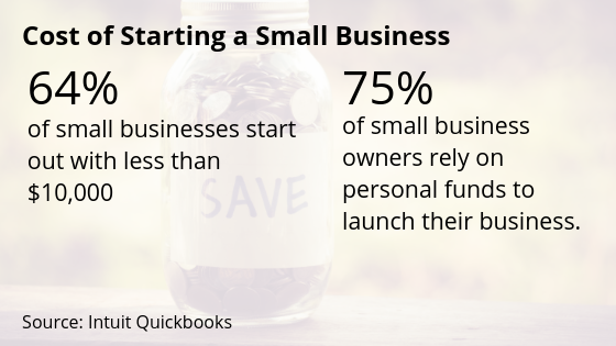 Cost Starting a Small Business