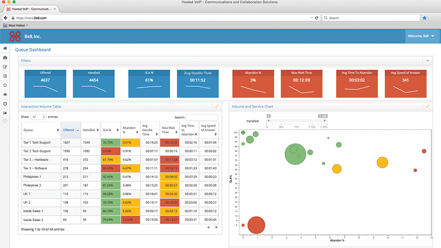 Virtual Contact Center Analytics Queue Dashboard