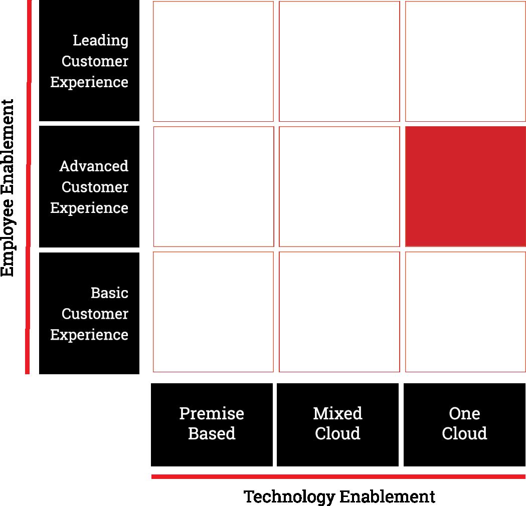 8x8-microsite-maturity-reports-matrix-6-pg.png
