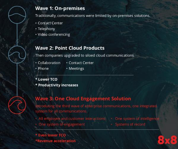 Wave 1 - 3