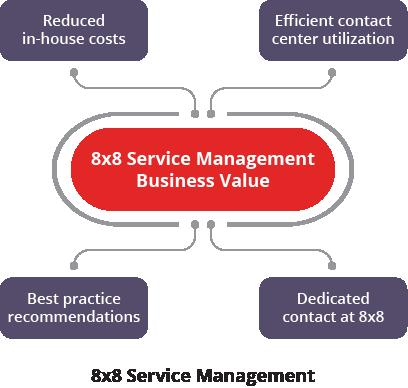 diagram-8x8-service-management-US-20191010.png
