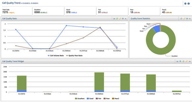 Virtual Office Analytics - Service Quality