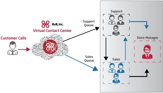 Call Center Software: call queue diagram