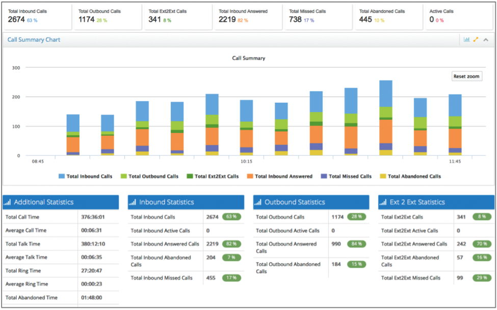 salesforce-virtual-office-analytics