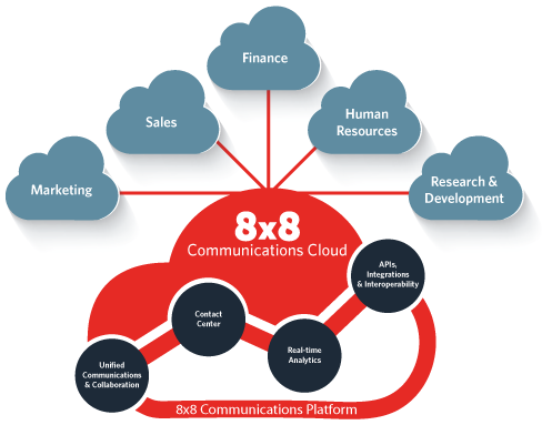 8x8-Cloud-Communications-diagram-why8x8.png