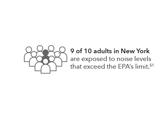 9 out of 10 adults in New York are exposed to noise levels that exceed the EPA's limit.