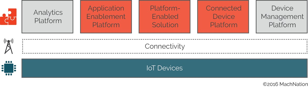 IoT Platforms Defined