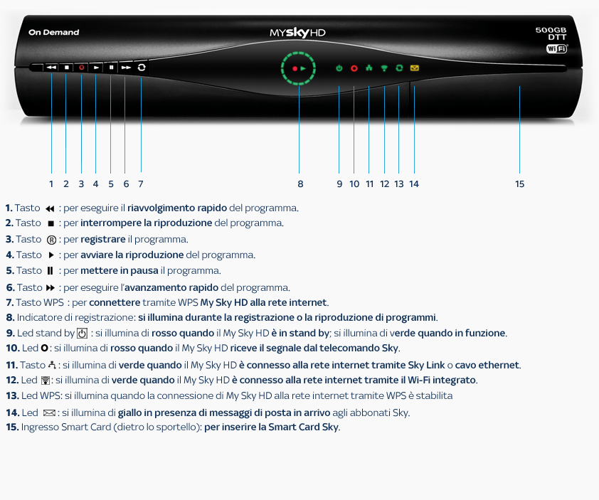 Come collegare il decoder My Sky a internet per Sky On ...