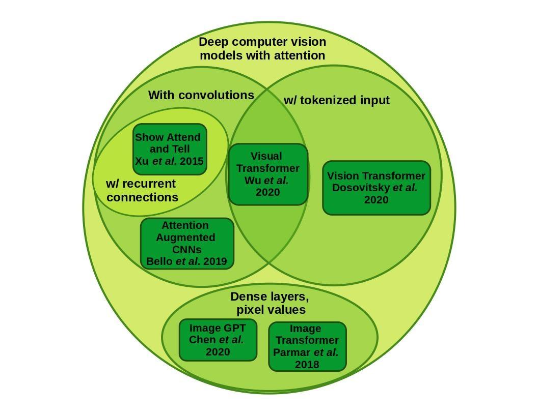 Image Transformer Circles