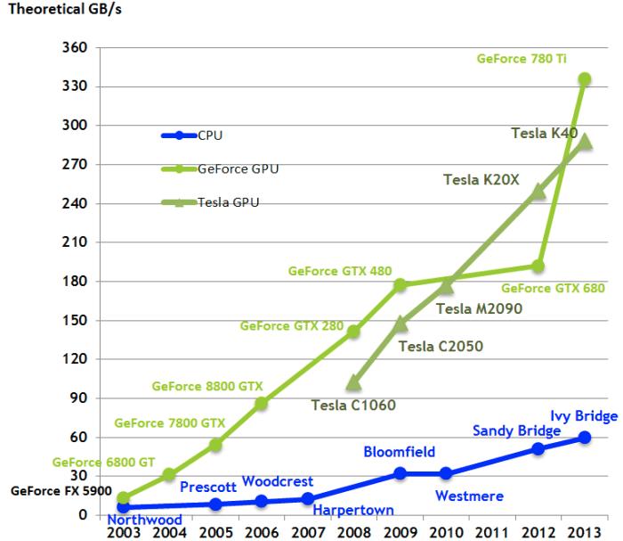 Graphical comparison of GPU vs CPU