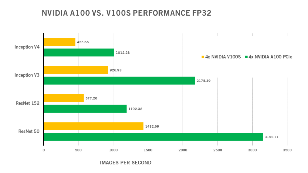 NVIDIA A100 vs V100