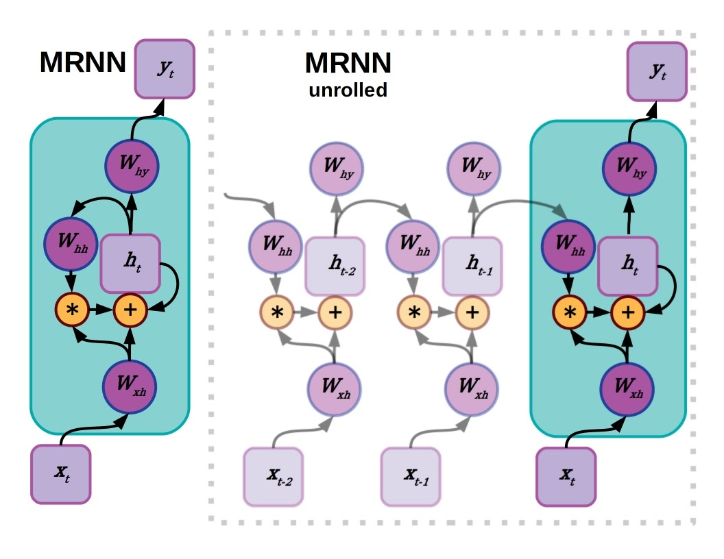 A gated or multiplicative RNN