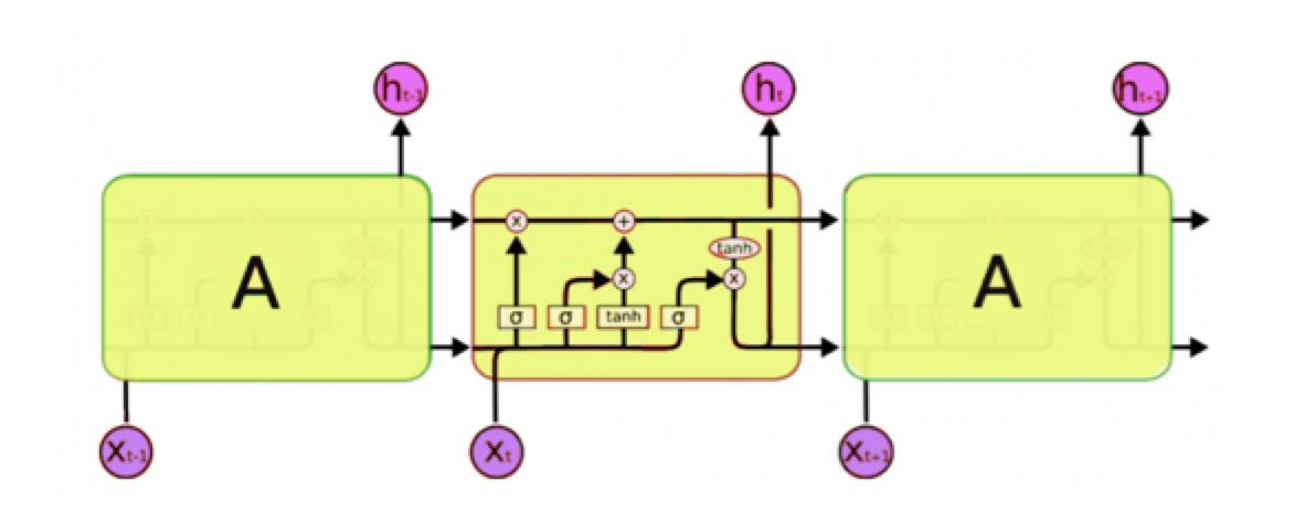 Long Short Term Memory Models (LSTM)