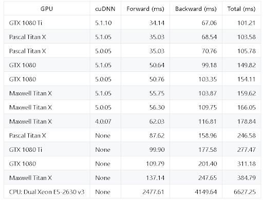 Resnet-50 Performance Table