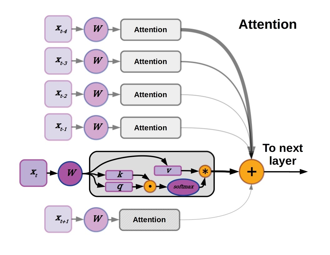 Attention mechanism concept for transformer model RNN