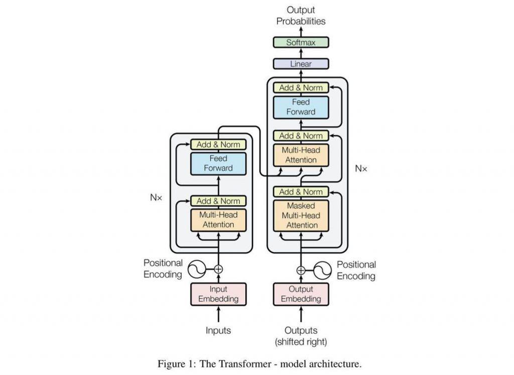 Vision Transformer Model Architecture