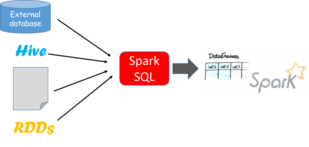 The-Benefits-Examples-of-Using-Apache-Spark-with-PySpark-in-Python-Spark-SQL-1024x489.png