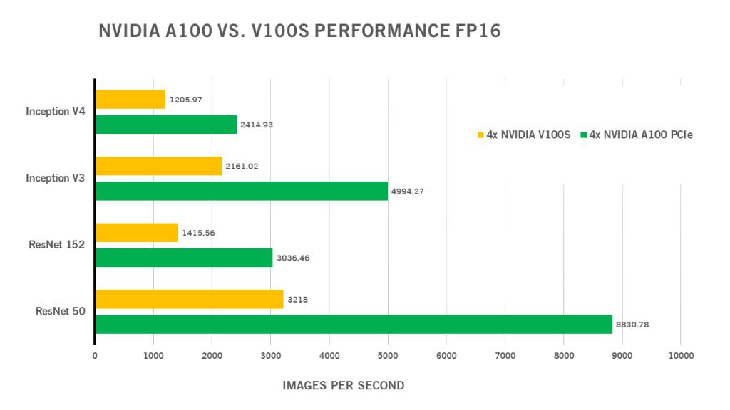NVIDIA A100 vs V100S