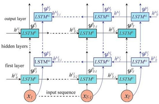 Bidirectional LSTM Based DRNN Model Diagram