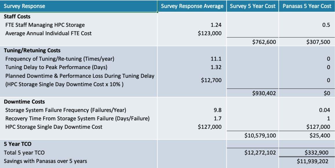 Panasas HPC Storage Survey