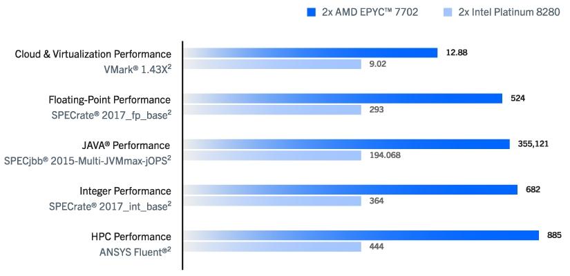 AMD-EPYC-7002_Benchmarks.jpg