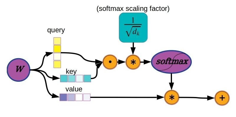 Scaled dot product attention self-attention mechanism in transformer models