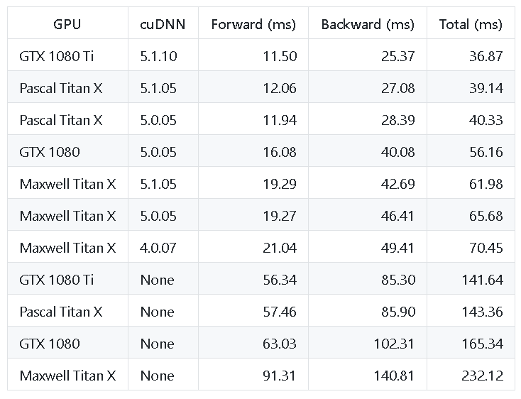 Inception V1 performance table
