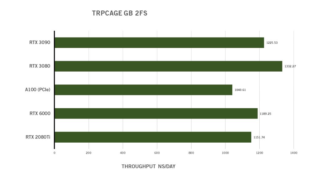 RTX 3080 Benchmark GPUs HPC