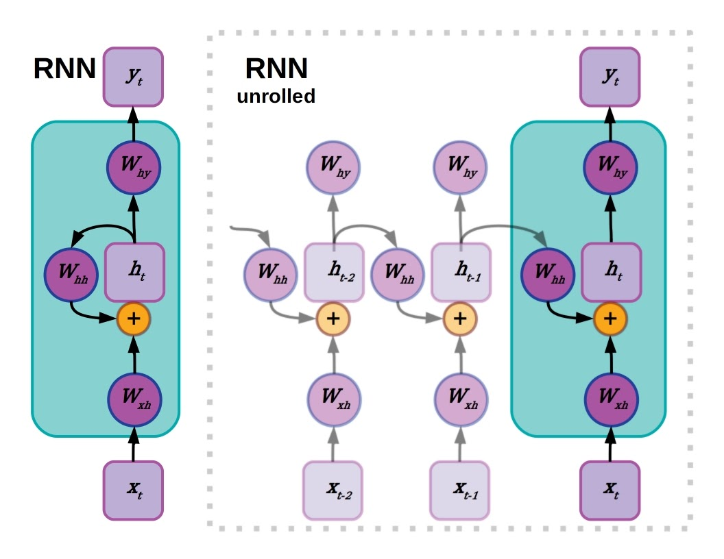 Hidden layers in recurrent neural network with activation layer