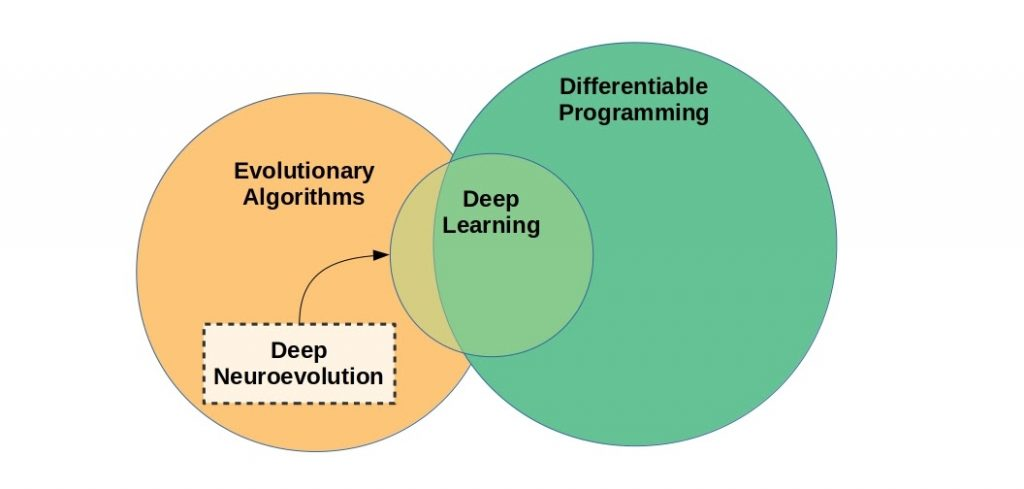 Deep learning can be categorized as a subspace of the more general differentiable programming