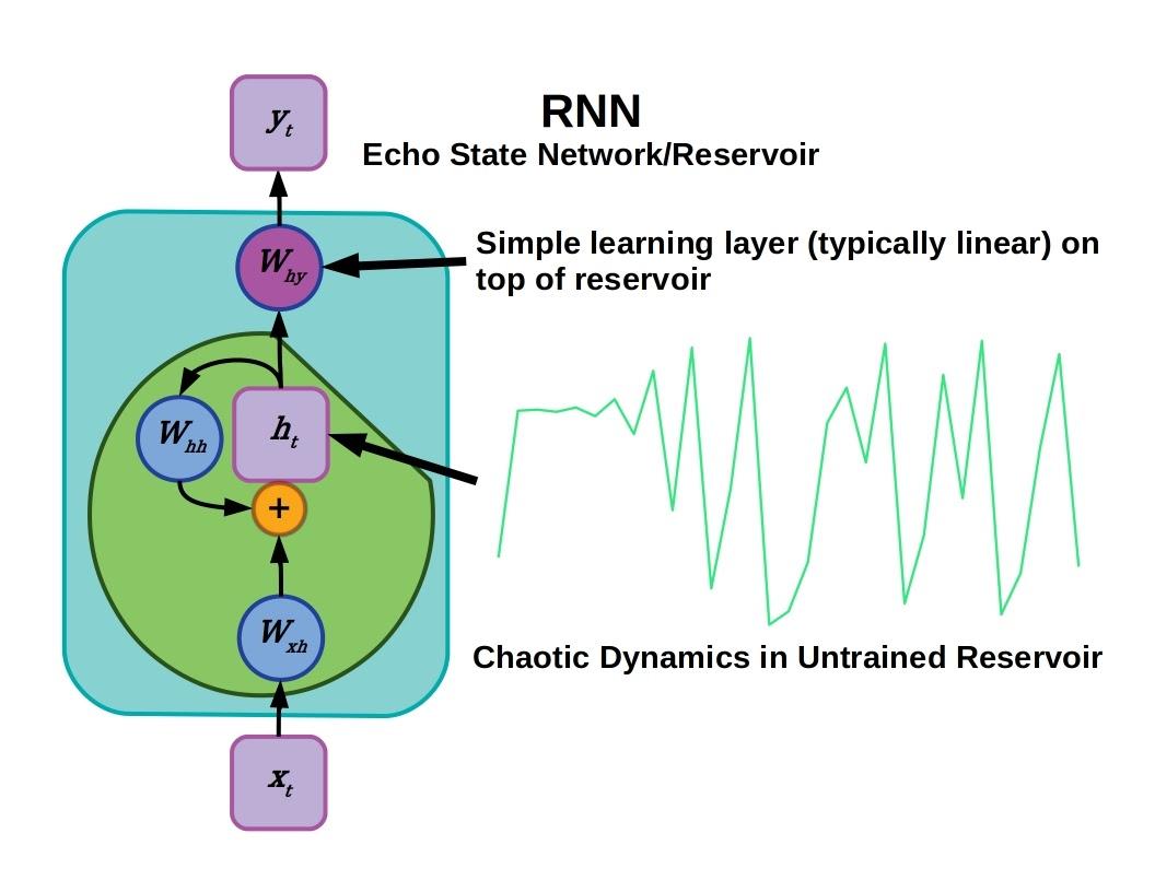 Echo State Network Reservoir Recurrent Neural Network