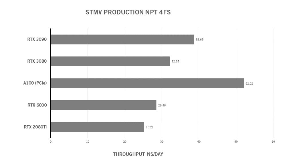RTX 3080 Benchmark GPUs