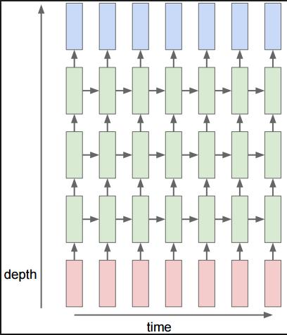 Deep-RNN.png