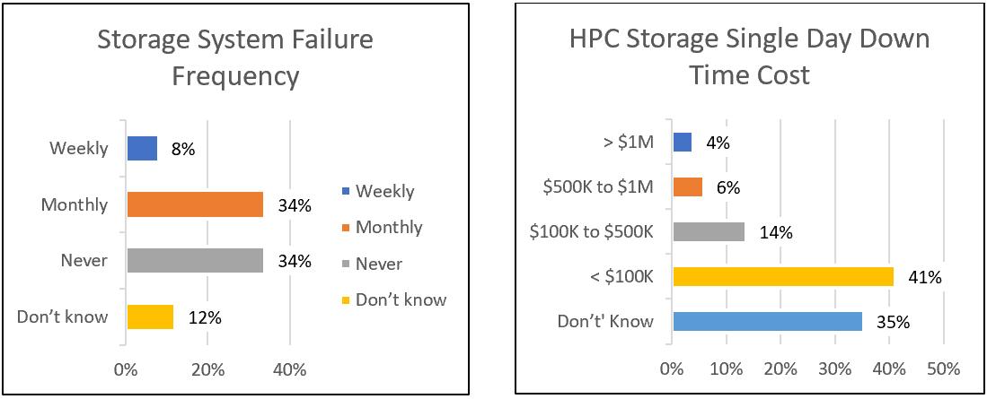 HPC Storage System Failures