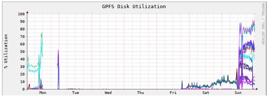 GPFS Disk Utilization
