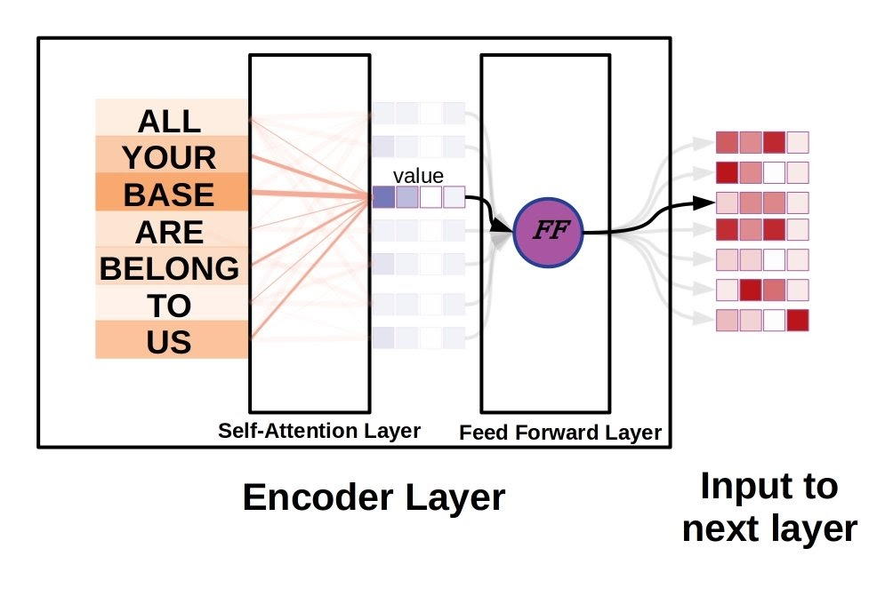 Encoder Layers with different inputs and outputs