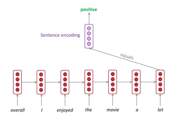 sentiment-classification.png