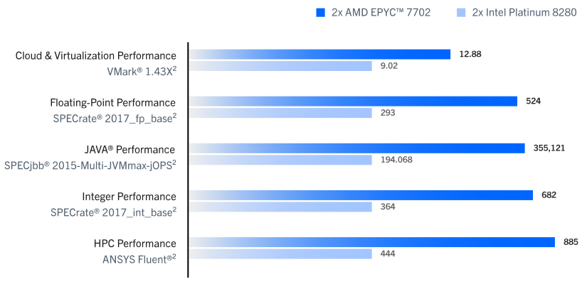 AMD EPYC Benchmarks