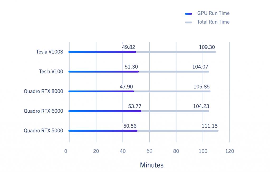 GPU run time perf