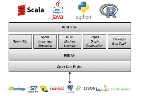 The-Benefits-Examples-of-Using-Apache-Spark-with-PySpark-in-Python-DataFrame-in-PySpark.png