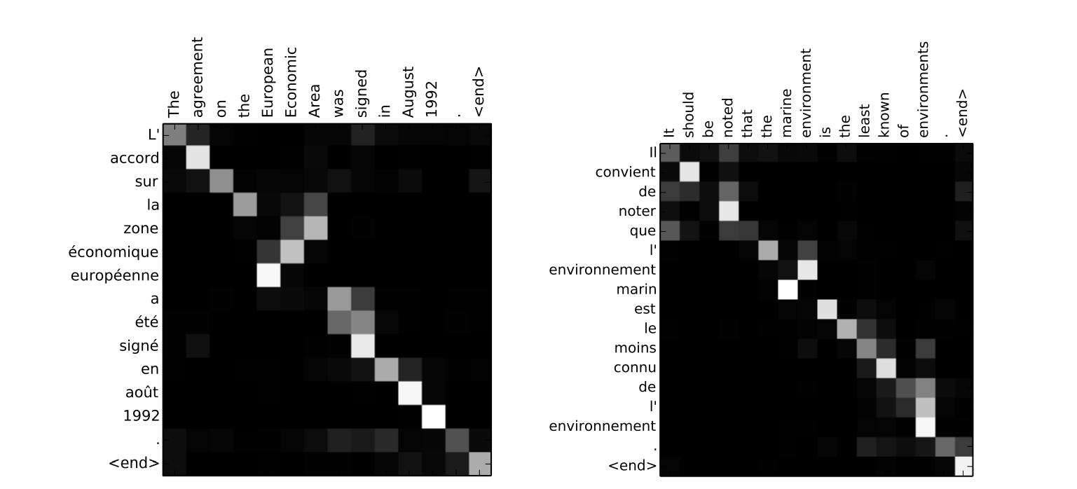 Attention mechanism in NLP