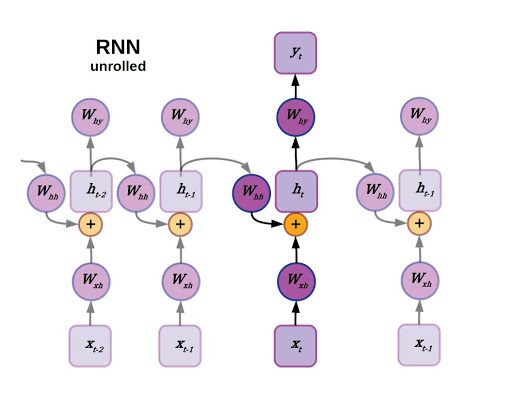 Unrolled Recurrent Neural Network (RNN)