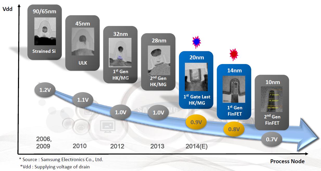 Samsung_Analyst_Day_9_Die_Shrinks_Roadmap.png