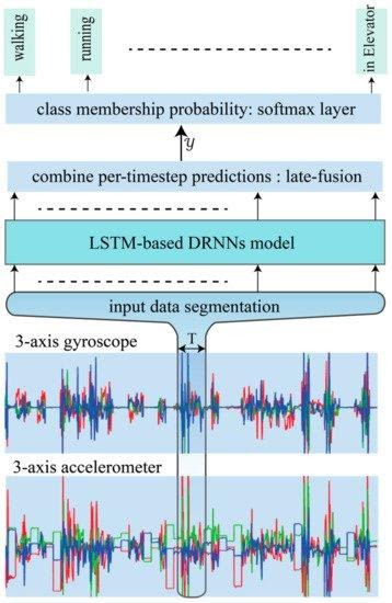 LSTM based Deep RNN's to build HAR models for classifying activities