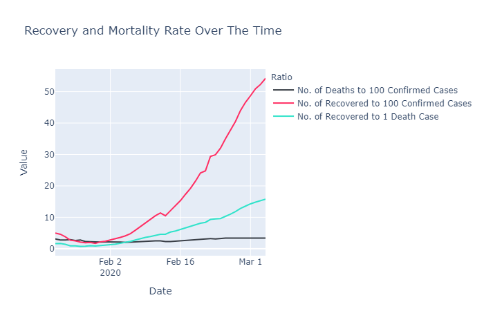 Coronavirus Recovery and Mortality Rate Over Time